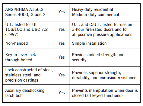 Dorma C500 Series Lrc Lever Grade 2 Cylindrical Lockset